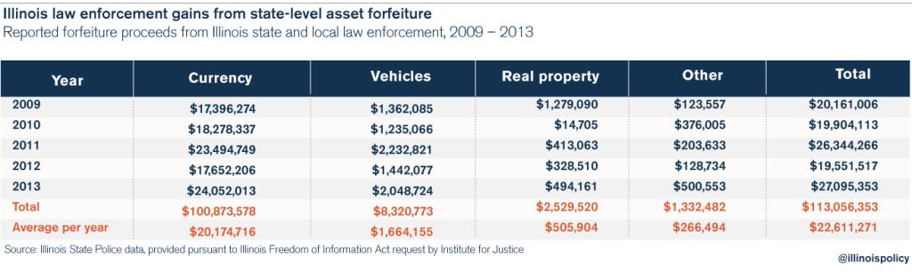criminal_justice_asset_forfeiture_chart_2