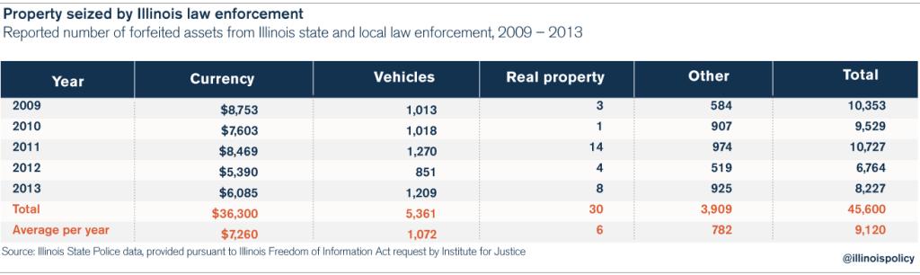 criminal_justice_asset_forfeiture_chart_3