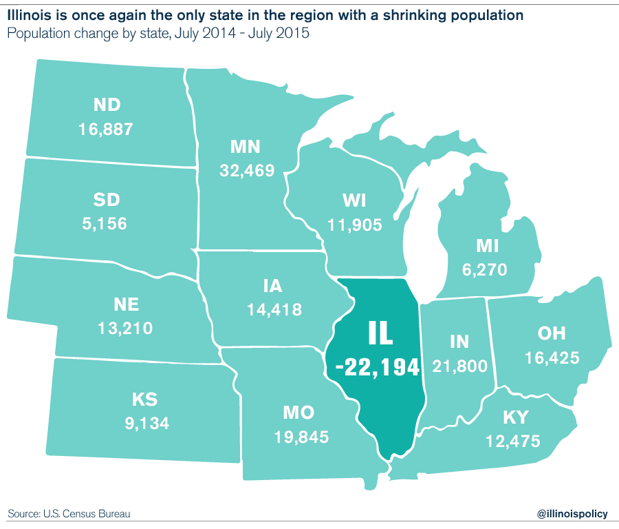 Illinois Losing 1 Resident Every 5 Minutes To Out Migration - Il-on-us-map
