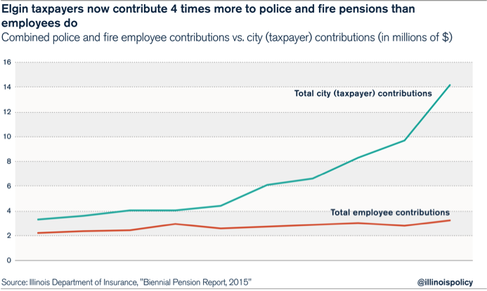 3 drivers causing police and firefighter pension costs to skyrocket