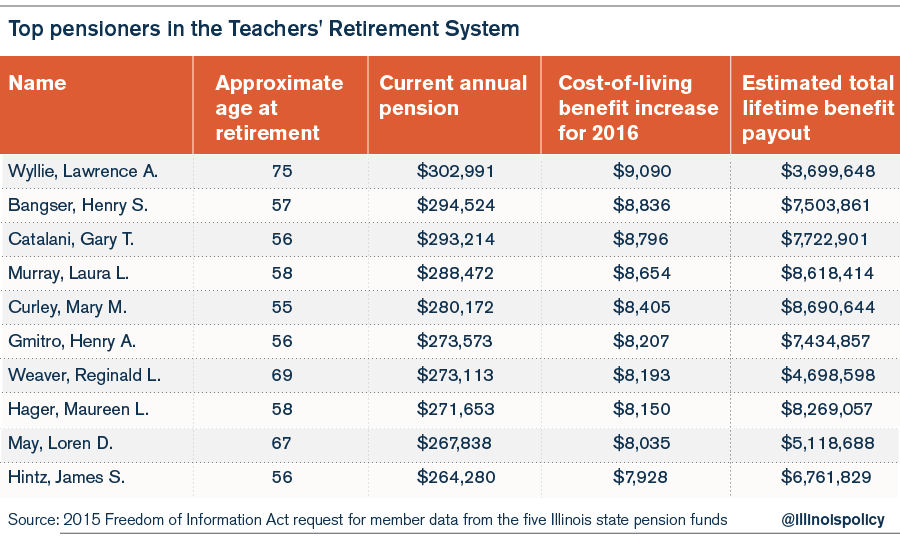 top_pensioners_all_funds-01