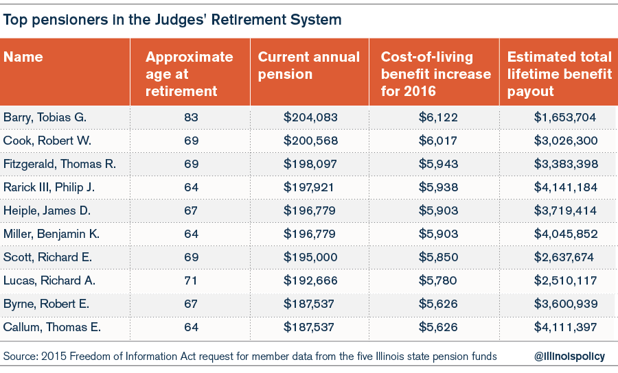 top_pensioners_all_funds-04