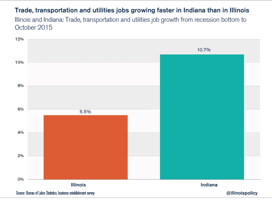 trade_transport_utility_job_growth-01-01