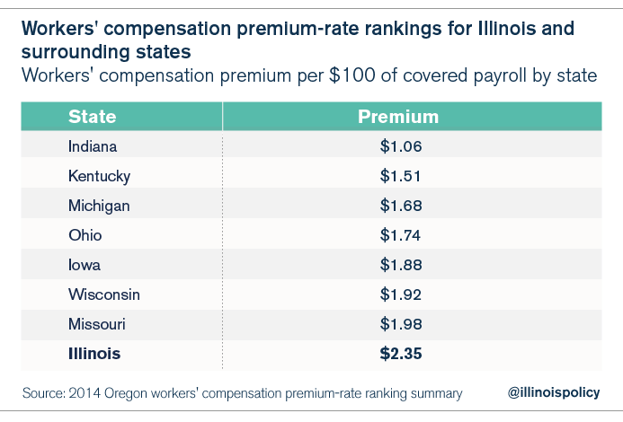 workers_compensation_premiums_midwest-01