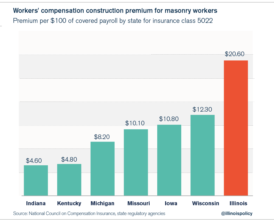 workers_compensation_premiums_midwest-03
