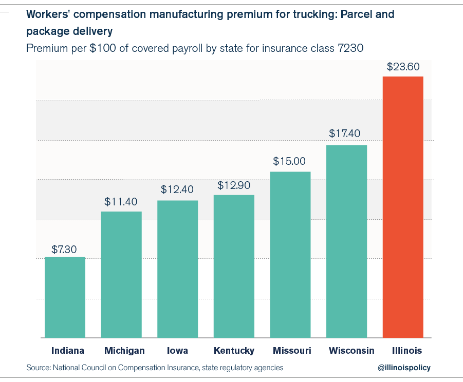 workers_compensation_premiums_midwest-04