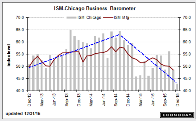 chicago-pmi