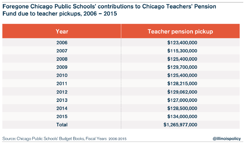 chicago teacher pensions