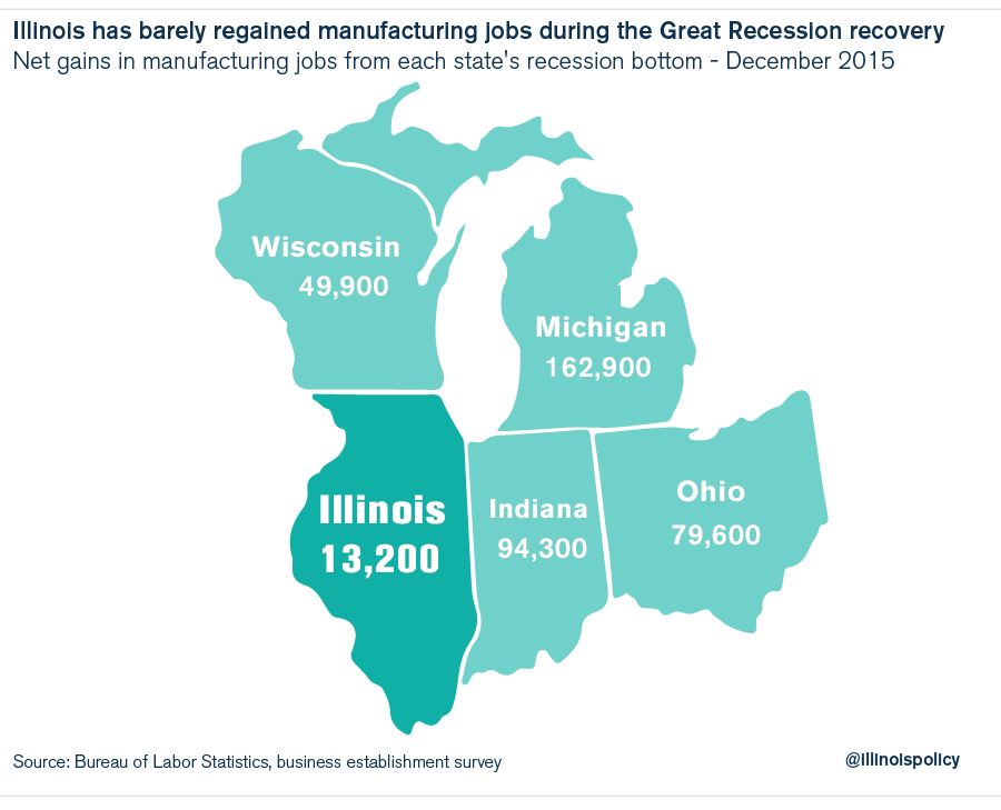 Illinois lost 56 manufacturing jobs per workday in 2015