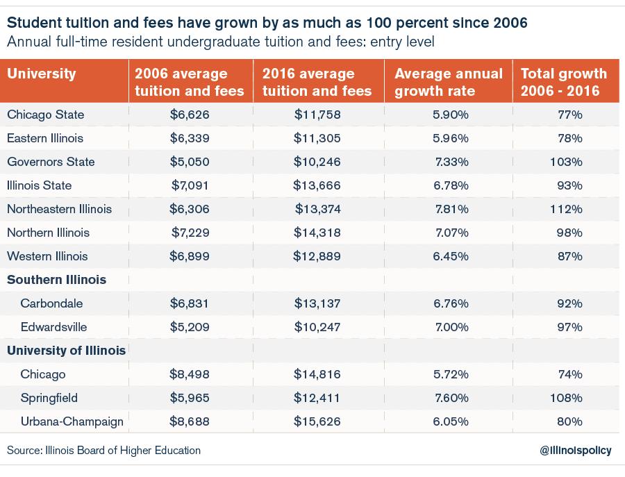 Illinois tuition rates