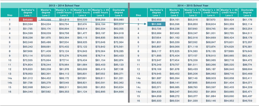Cps Payroll Calendar 2020 Steps and lanes: Understanding how Chicago public school teachers