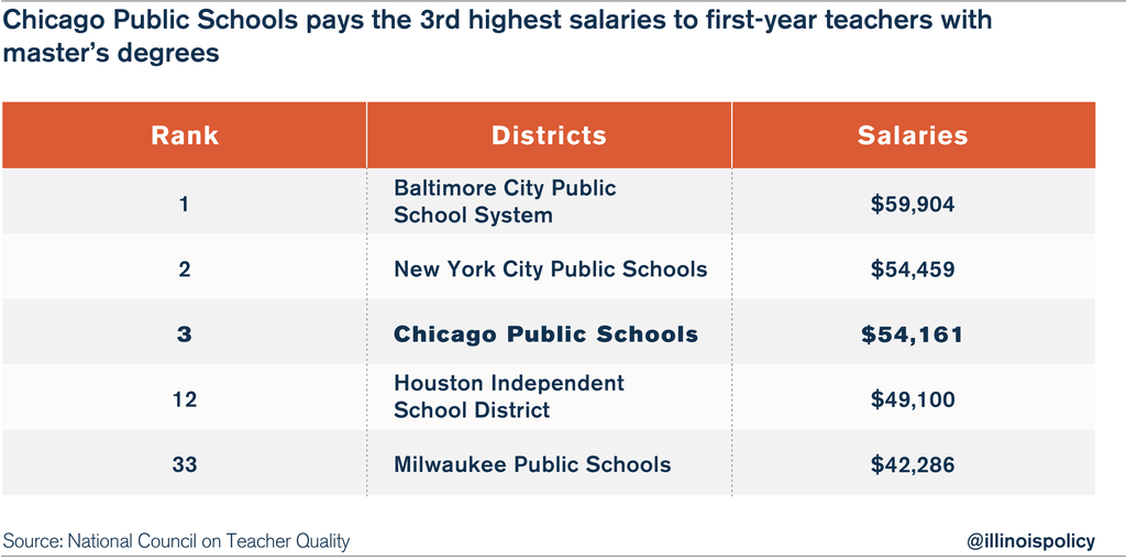 Chicago teachers highest paid among nation's 50 largest ...
