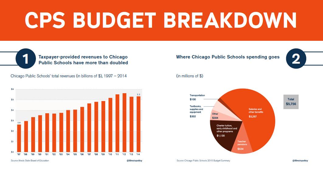 cps_budget_breakdown_1