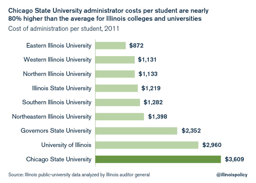 Chicago State University Students Blame Csu Administration For Your