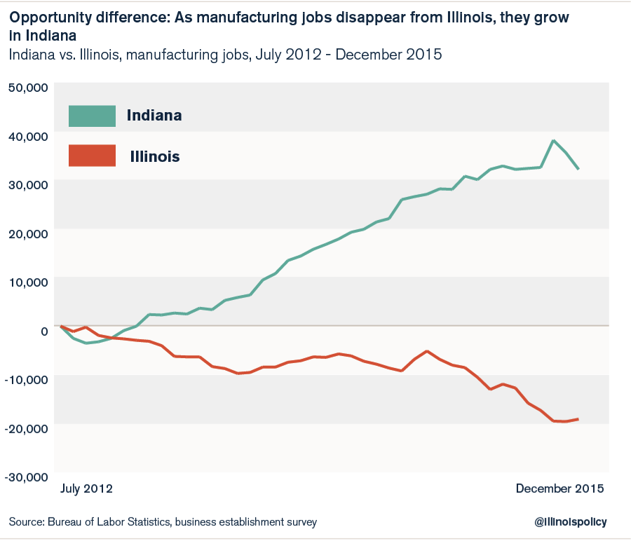 indiana_growth