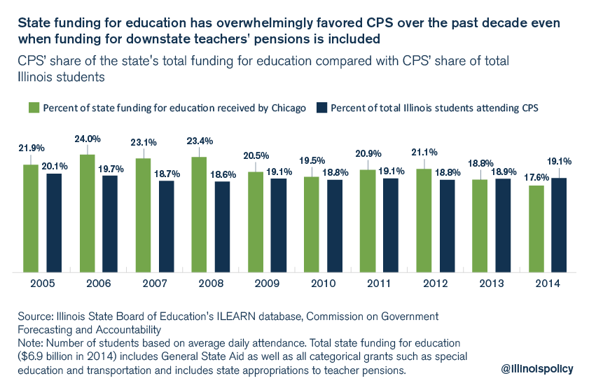 Chicago students receive more state funding than the average