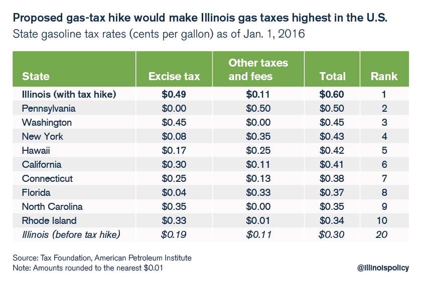 illinois gas tax