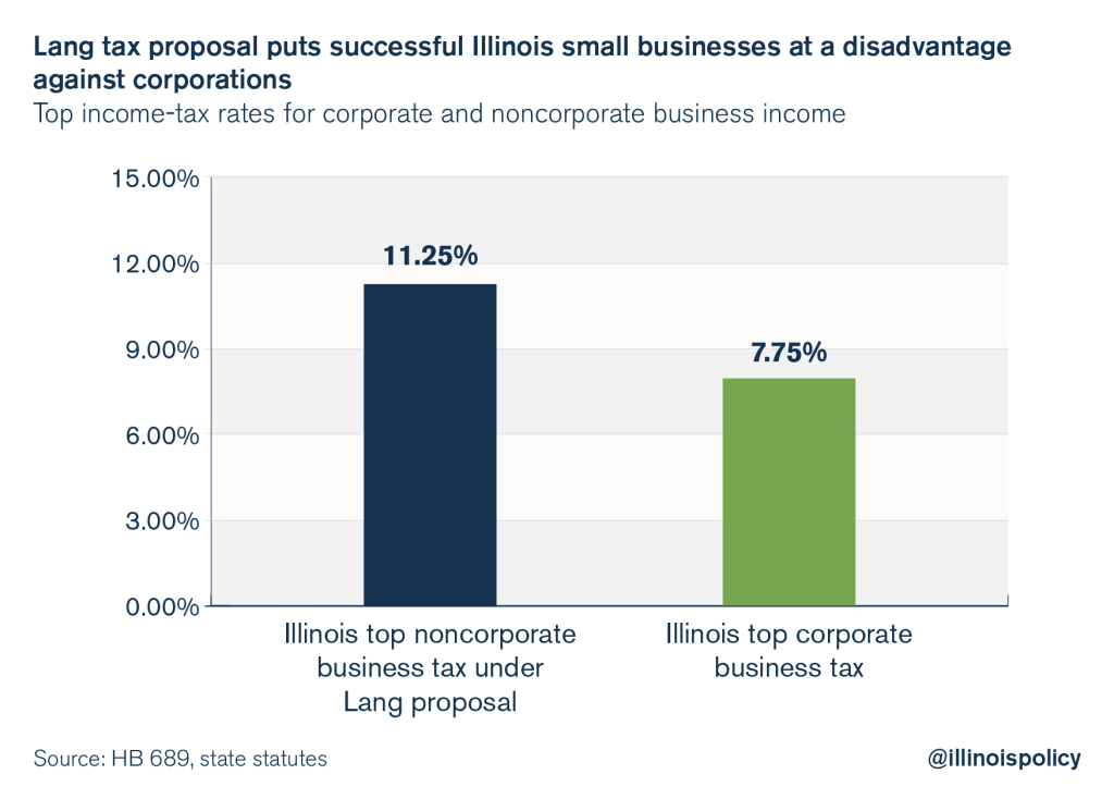 illinois-lou-lang-progressive-tax