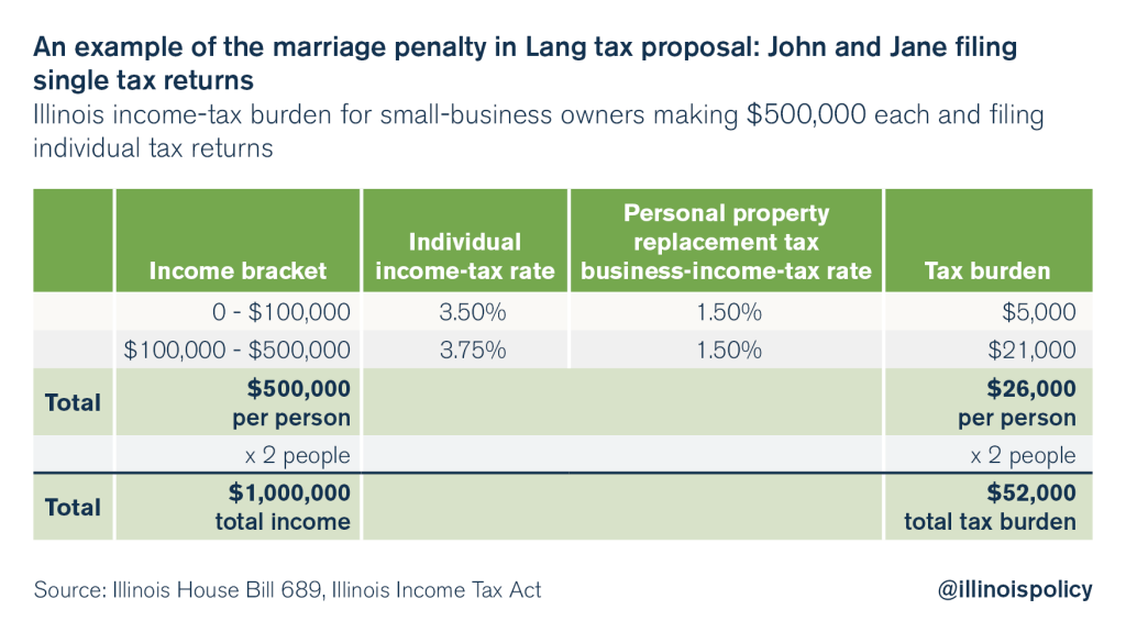 illinois-progressive-tax-marriage-penalty
