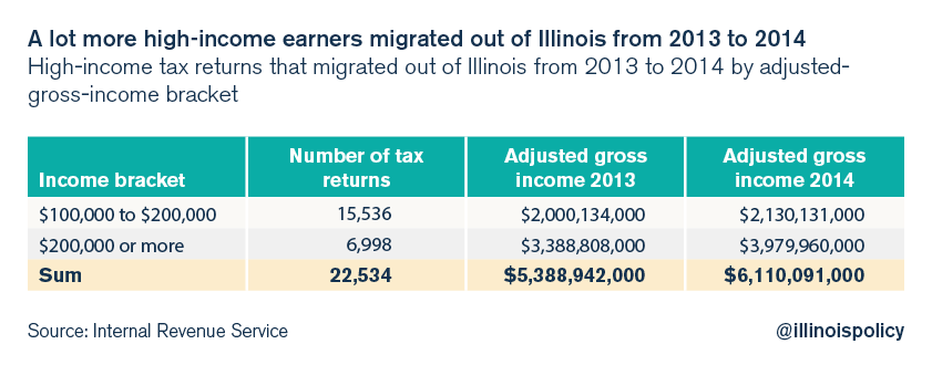 illinois income tax