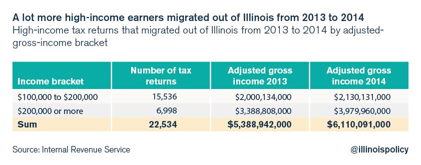 illinois income tax