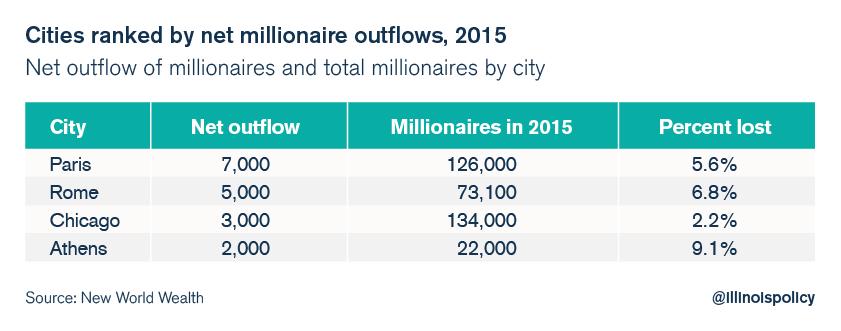 illinois millionaire outmigration