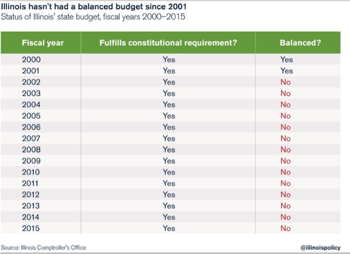 illinois-balanced-budget