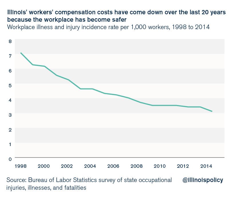 illinois-workers-compensation