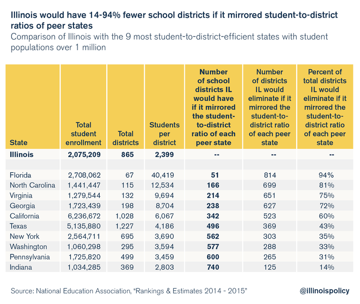 illinois-school-district-consolidation