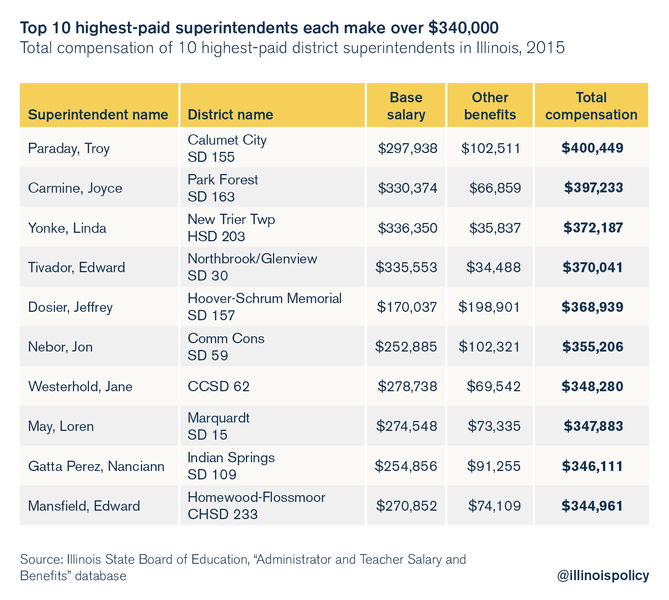 illinois-top-10-highest-paid-superintendents