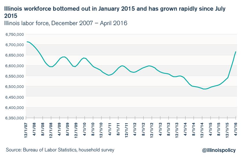 illinois unemployment workforce participation