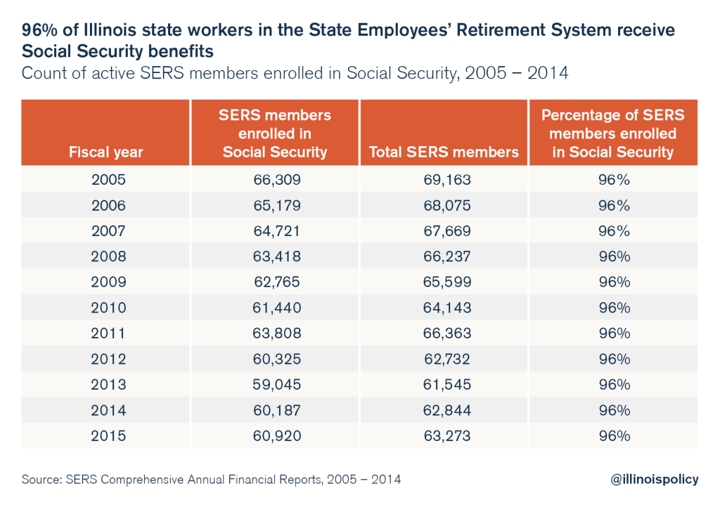 afscme illinois pension social security