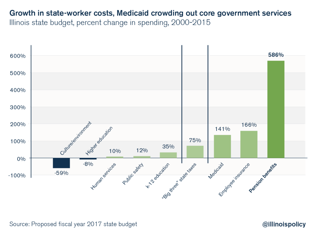 illinois state worker costs medicaid budget