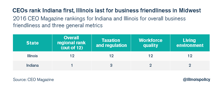 illinois CEO survey small business
