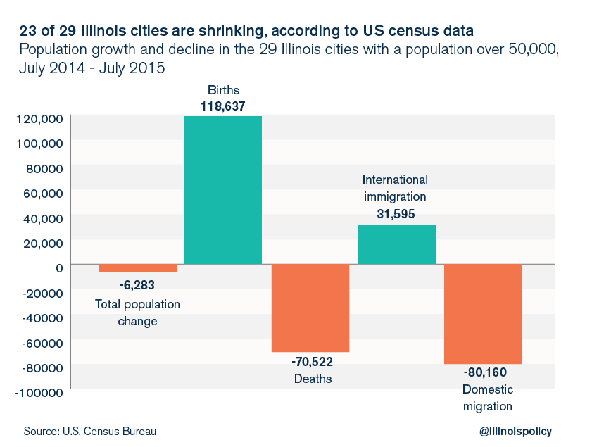 illinois outmigration population