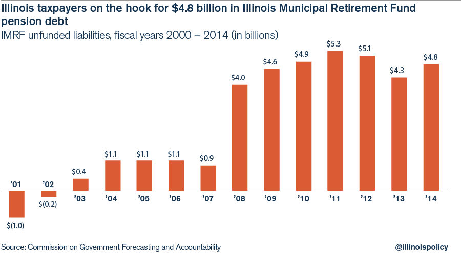 illinois municipal retirement fund