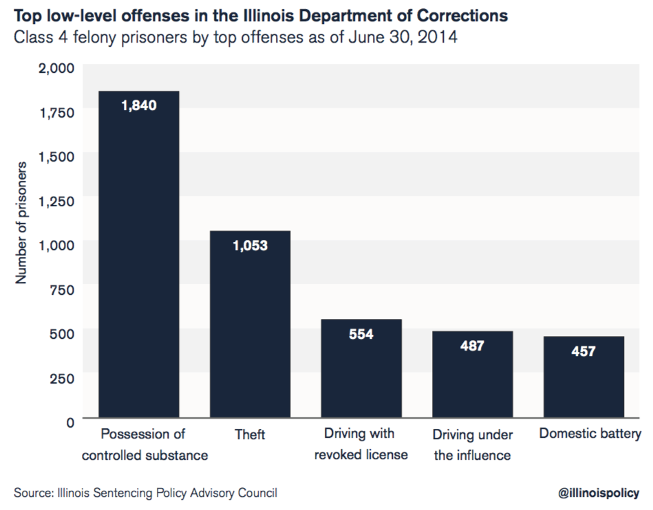 Top low-level offenses in the Illinois Department of Corrections