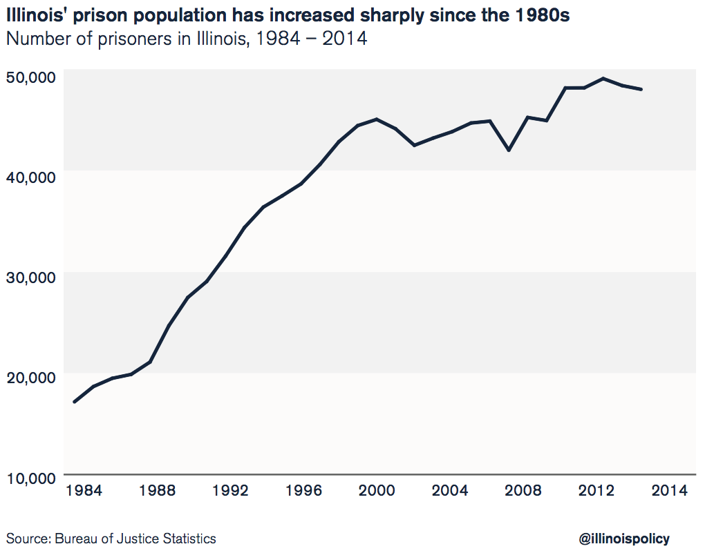 Illinois prison population