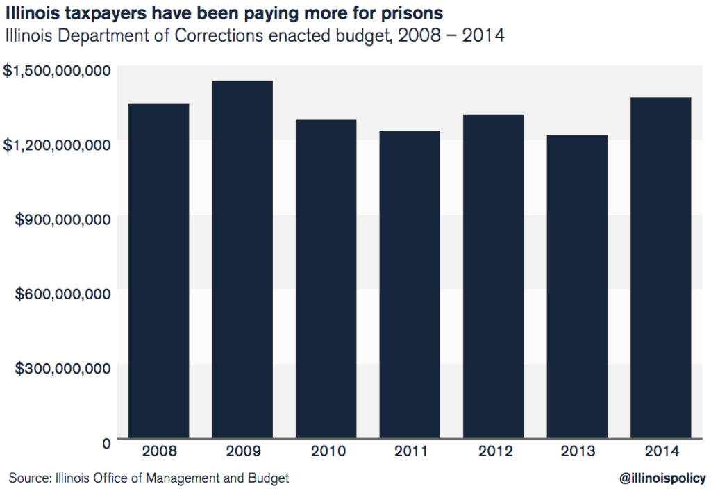 Illinois taxpayers have been paying for more prisons