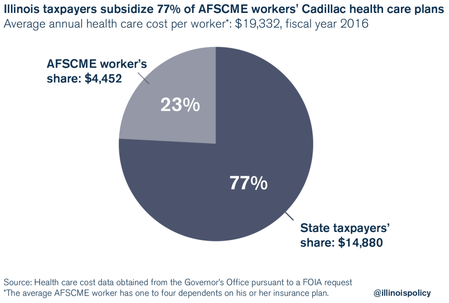 afscme: illinois state workers highest paid in the nation
