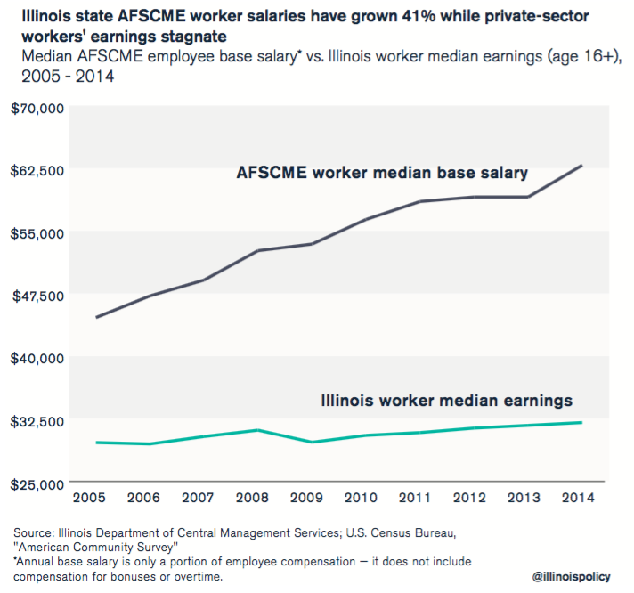afscme illinois salaries
