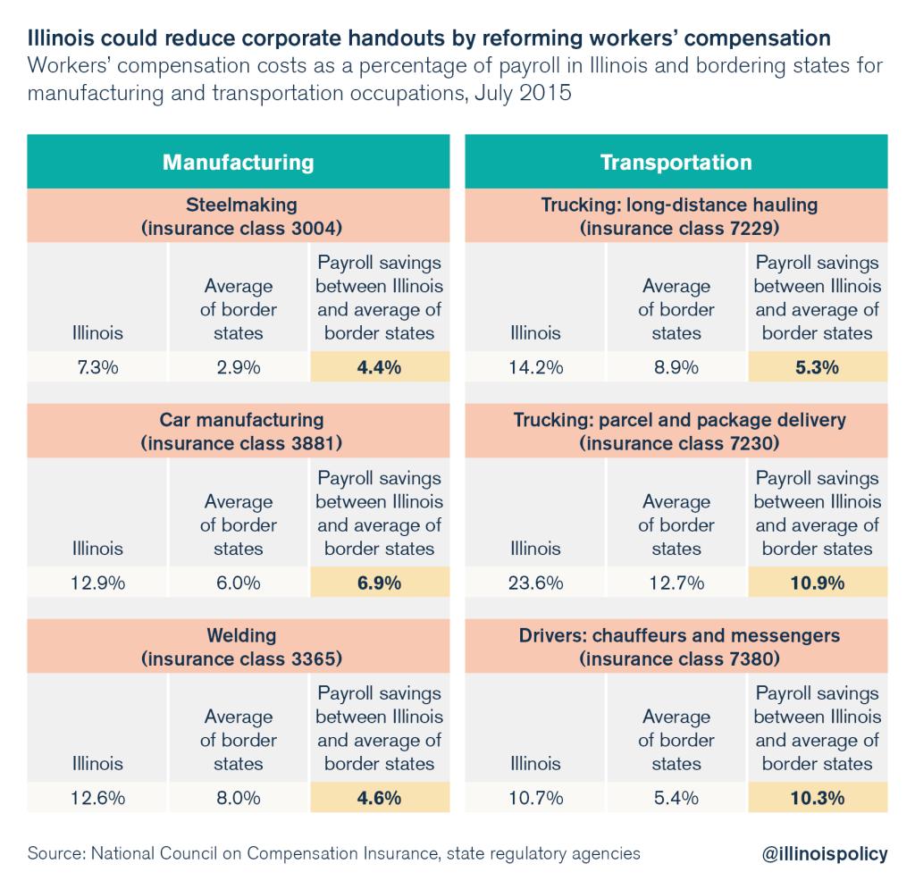 Amazon_Workers Comp_illinois