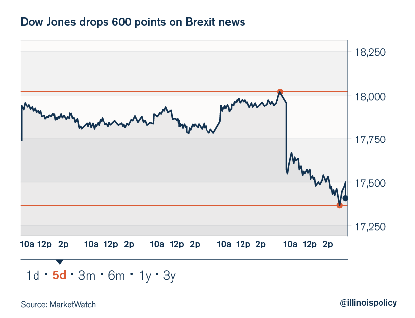 dow jones drops 500 due to brexit