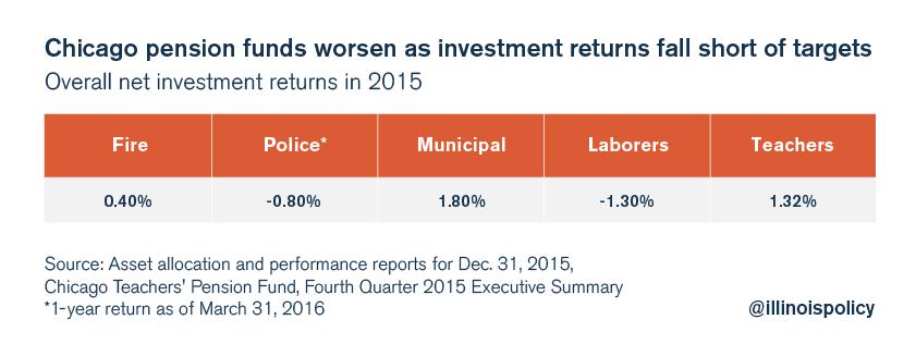 chicago pension fund investment returns