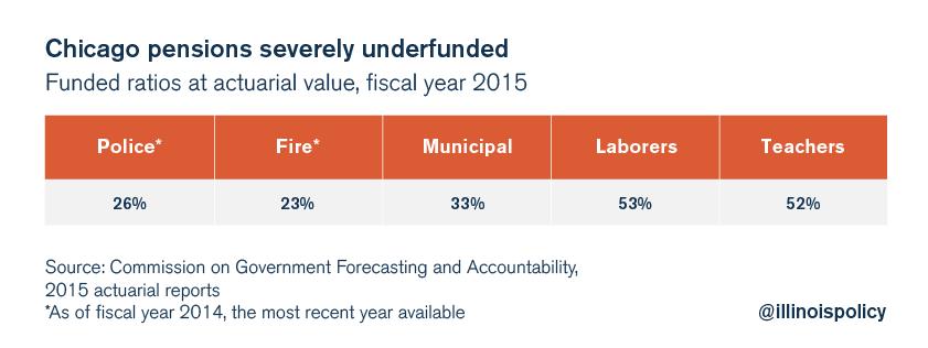 chicago pension fund underfunding