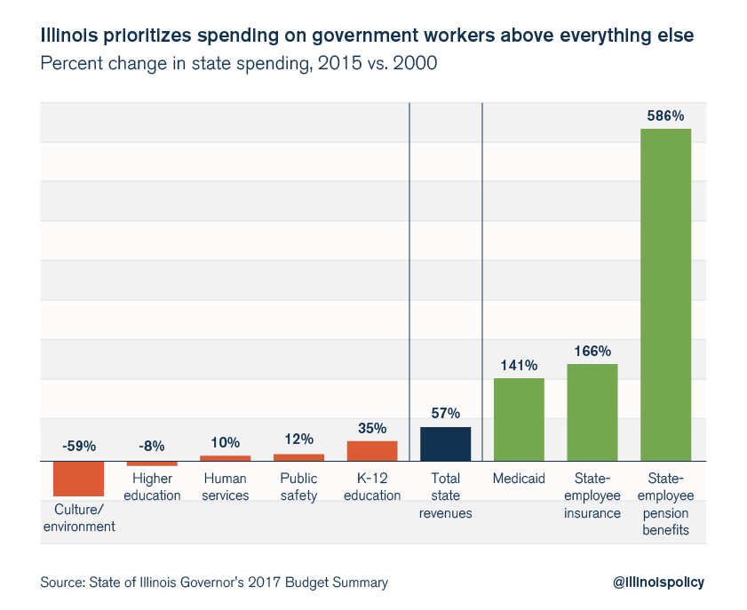 illinois budget prioritizing spending on government workers