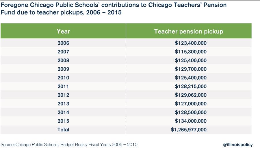 chicago public schools bailout