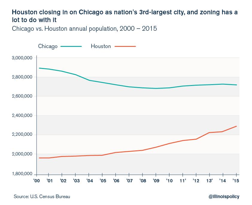 Chicago vs. Houston population
