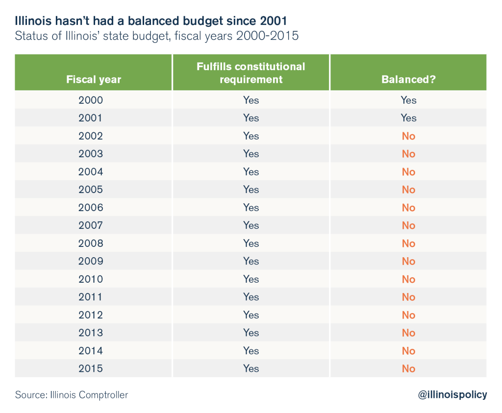 illinois balanced budget 2001