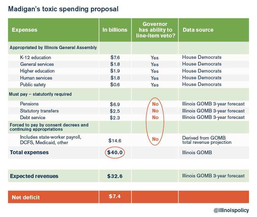 Madigans toxic spending proposal_v2